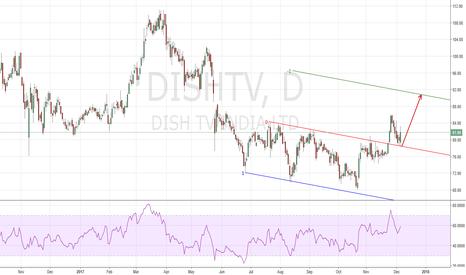 DISHTV: Action/Reaction long good RR ratio
