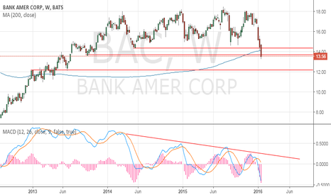 BAC: Breaking down on weekly chart