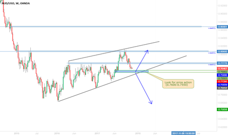 AUDUSD: AUD/USD a lot of pips on weekly.