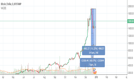BTCUSD: BTC Beginners Evaluation - Market price falling