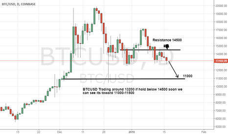 BTCUSD: BTCUSD Seems a drop toward 11000