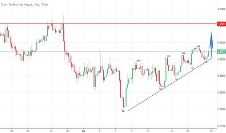 EURGBP: EurGbp target buy