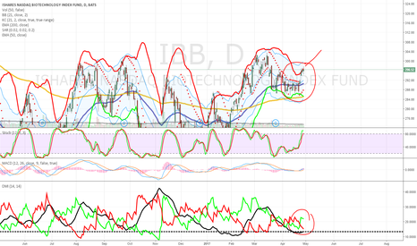 IBB: Biotech in a squeeze ready to move