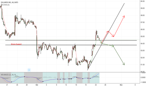 DDS: high jump of price, form strong support in bottom