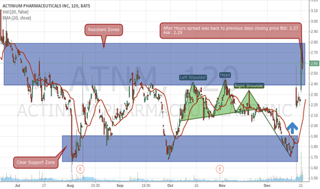 ATNM: Time to Short