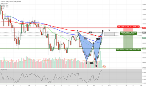 AUDCAD: AUDCAD - Shark Pattern Completing on Daily Chart