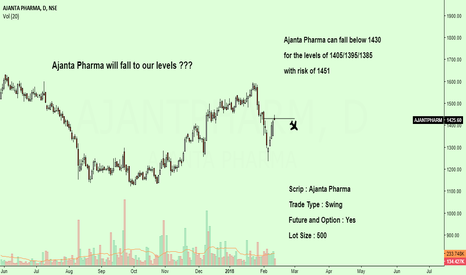 AJANTPHARM: Ajanta Pharma will fall to our levels ???