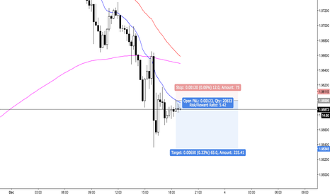 GBPNZD: GBPNZD short scalp