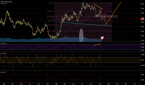 XAUUSD: Gold Down toward Big Correction
