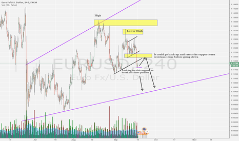 EURUSD: Short EURUSD 4H