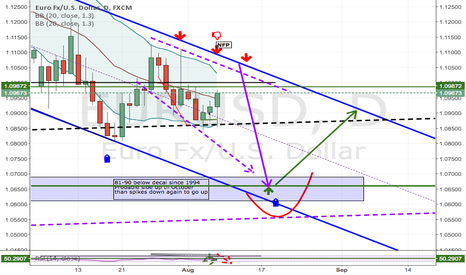 EURUSD: EuroUsd , no more 5 15 30 charts , only long tome planning .