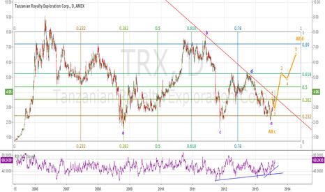 TRX: A TRX study using the Gann Box Part 4