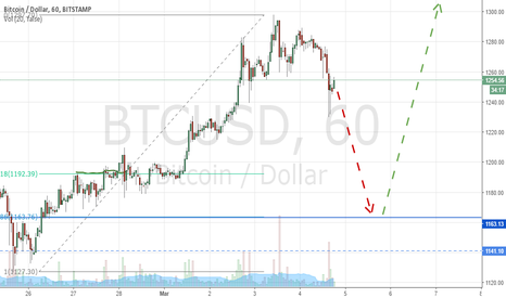BTCUSD: Bitcoin possible 78.6 retracement before new ATH