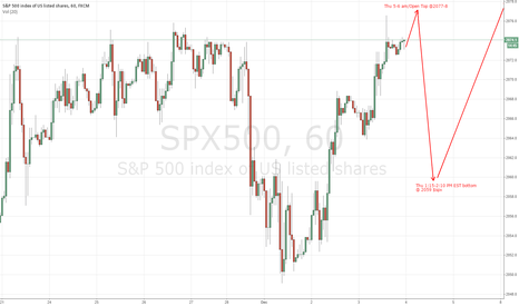 SPX500: SPX500 -  BULL to Continue