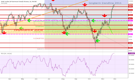 GER30: DAX: GER30 overbrought / new top possible but worry because oil