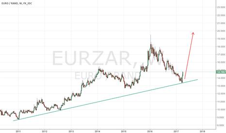 EURZAR: EURZAR to the MOON