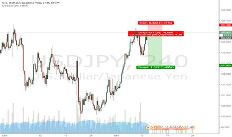 USDJPY: USDJPY   продажа с коротким стопом