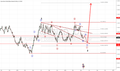 AUDNZD: AUDNZD The big wave is coming