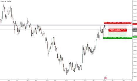 XCUUSD: Copper XCUUSD short - special double tops formation - High % win