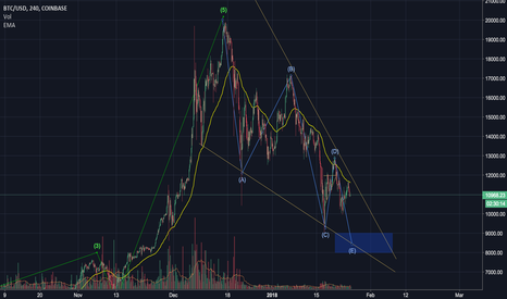 BTCUSD: Bitcoin - Still looking for a lower low