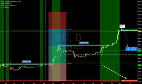 BIT: Bitcoin 159 days of sideways ahead.