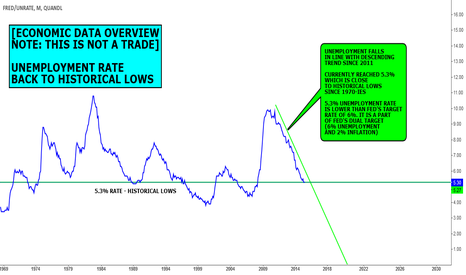 FRED/UNRATE: DATA VIEW (NOT A FORECAST): UNEMPLOYMENT RAGE BACK TO LOWS