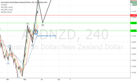 AUDNZD: AUDNZD new update
