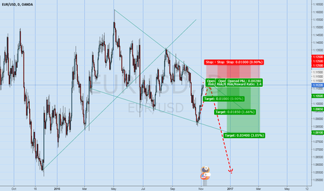 EURUSD: Eur/Usd Up then BIG down will come