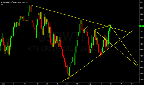 USDWTI: wti crude oil/us dollar
