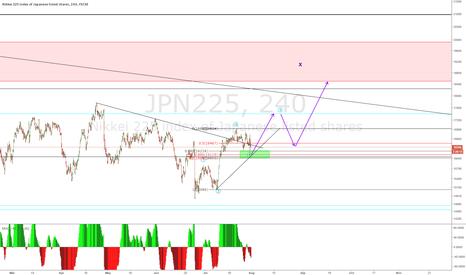 JPN225: l