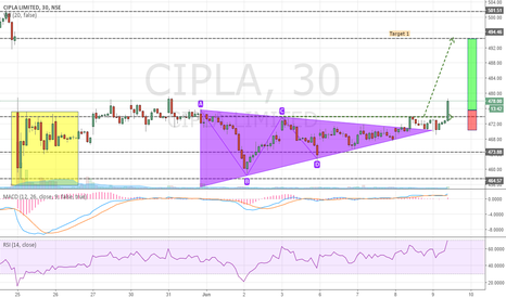 CIPLA: CIPLA - BUY Triangle Breakout