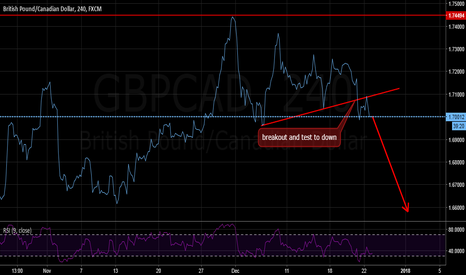 GBPCAD: gbpcad down mionimum 300pips