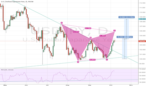 USDJPY: USDJPY - Double Bottom Break on upside