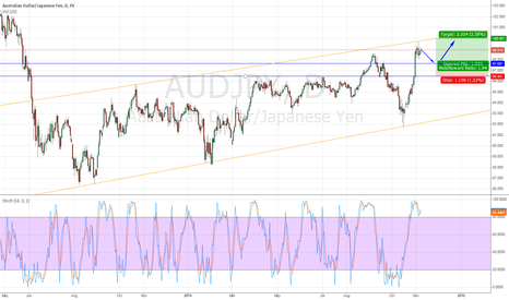 AUDJPY: Slight pullback before a return