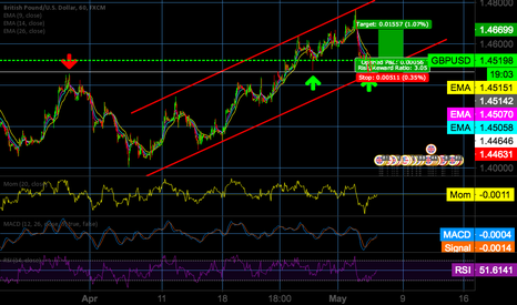 GBPUSD: Long signals on GBPUSD look convincing