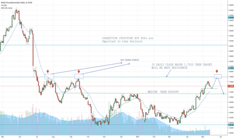 GBPAUD: GBP AUD GRAB IT IN BOTH BUY AND SELL