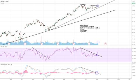 SAP: Breakout Setup - 4 Buy Signals -
