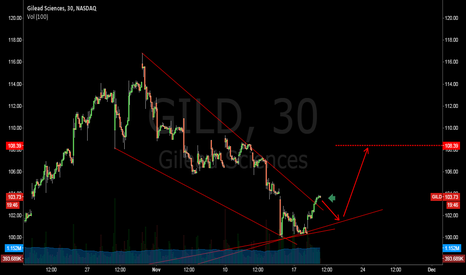 GILD: Gild looks Good