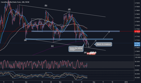 CADCHF: CAD/CHF Approaching Completion of Leg E