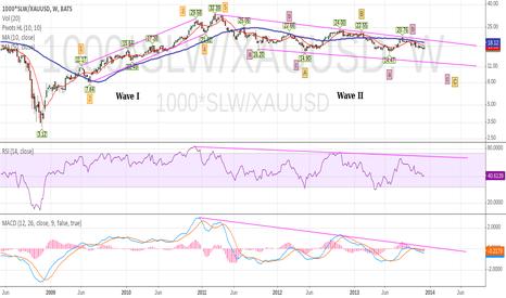1000*SLW/XAUUSD: SLW ( Silver Wheaton ) Priced in Gold