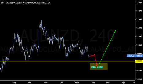 AUDNZD: 400 pip move is possible if you hold this trade
