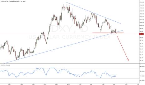 DXY: Break of lower trendline, more downside momentum on DXY likely