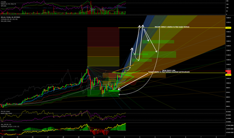 BTCUSD: Hourly Chart - Bitcoin about to breakout and heading to $15.000