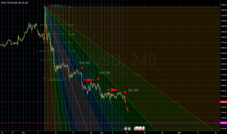 XAUUSD: Decision time is coming