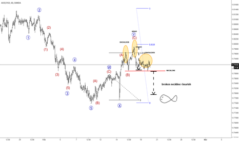 AUDUSD: AUDUSD: Bears lets get going, deep-sea fish is much much lower