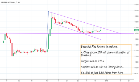INFIBEAM: INFIBEAM - Risk of 5 Rs. and Reward of 55 Rs.