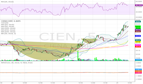 CIEN: Updated 5 Minute Chart
