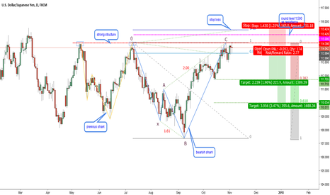 USDJPY: USDJPY-D1-There are two bearish sharks in this tank
