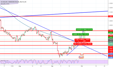 USDCAD: ZP_FOREX, USD/CAD, H4, BUY