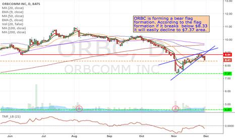 ORBC: ORBC- Short @8.33, Flag formation target 7.37 & H&S target 4.57